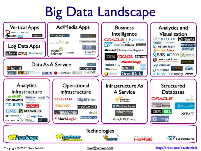 Big-Data-Landscape1.0