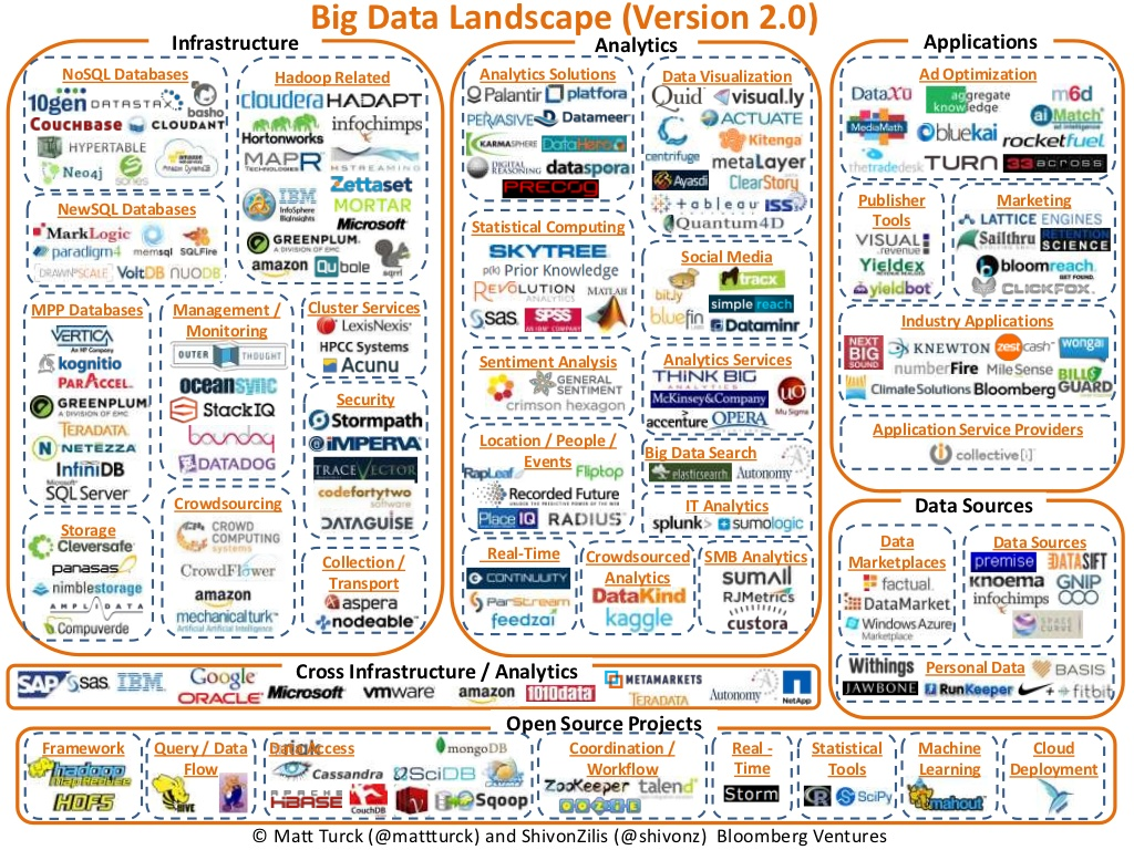 Big-Data-Landscape2.0