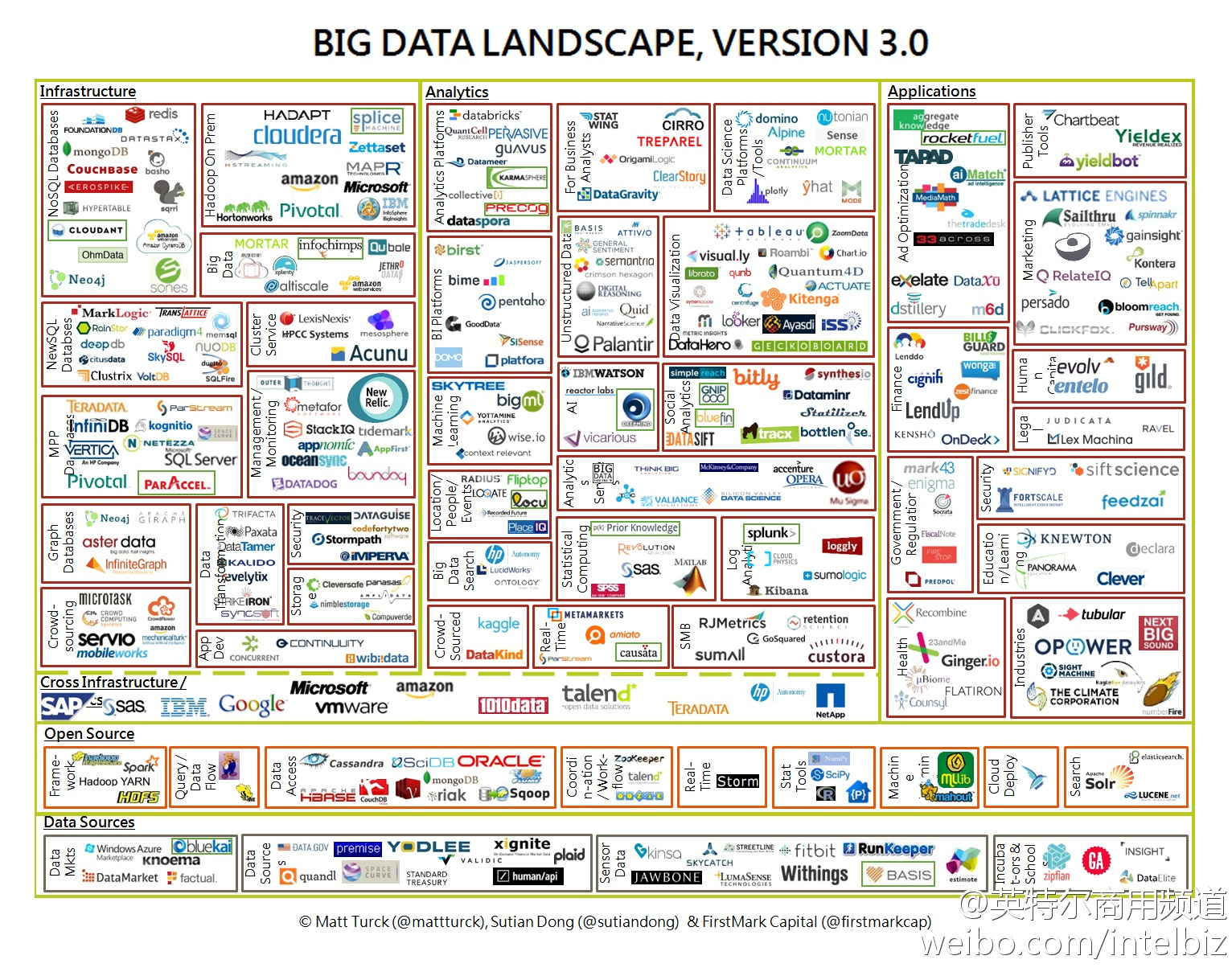 Big-Data-Landscape3.0